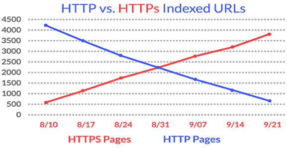 google-indexing-of-https-urls اهمیت HTTPS در فاکتور رتبه بندی گوگل چگونه است؟