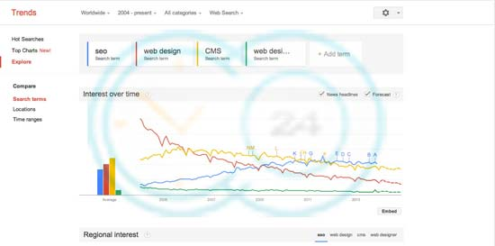 استفاده از گوگل ترندز و آمار آن در سال 2014