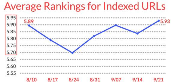 measurement-of-https-ranking-impact اهمیت HTTPS در فاکتور رتبه بندی گوگل چگونه است؟